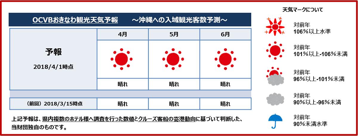 4月1日付け「OCVBおきなわ観光天気予報」