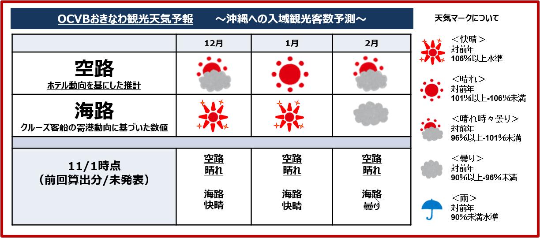 1 ヶ月 天気 予報 沖縄