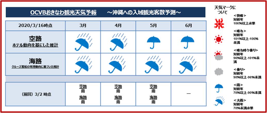 天気 予報 3 月