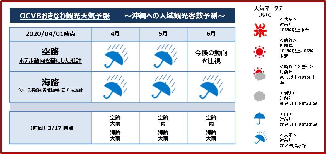 沖縄 天気 予報 沖縄本島 - 本島中南部(那覇)の天気