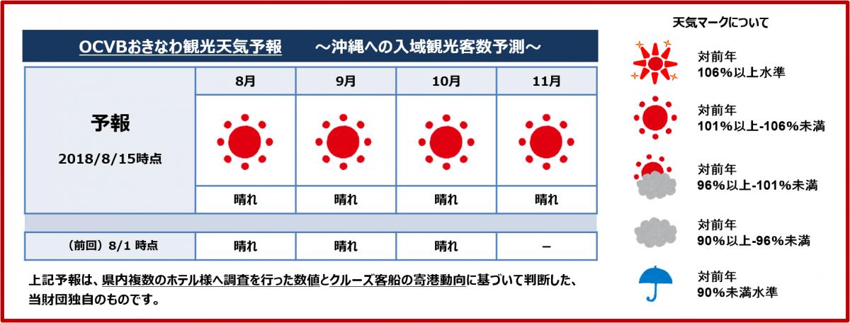 8月15日付け「OCVBおきなわ観光...